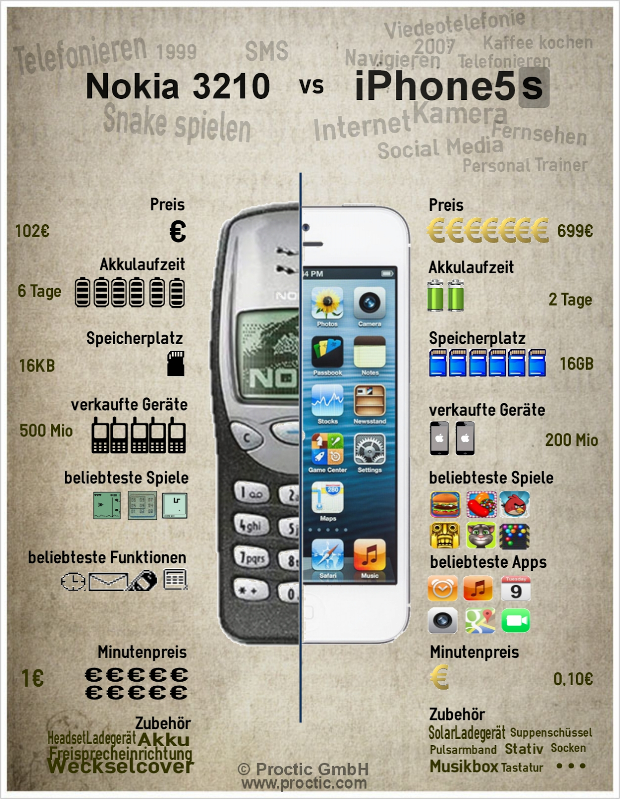nokia 3310 vs iphone 5. For Years, The Nokia 3310 Is Frequently Presented As Epitome Of Toughness, Being Widely Recognised One Sturdiest Phones Ever Made. Vs Iphone 5 C